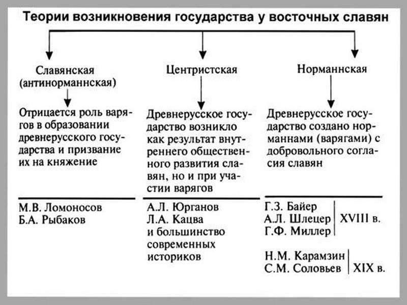 истории Руси - образование