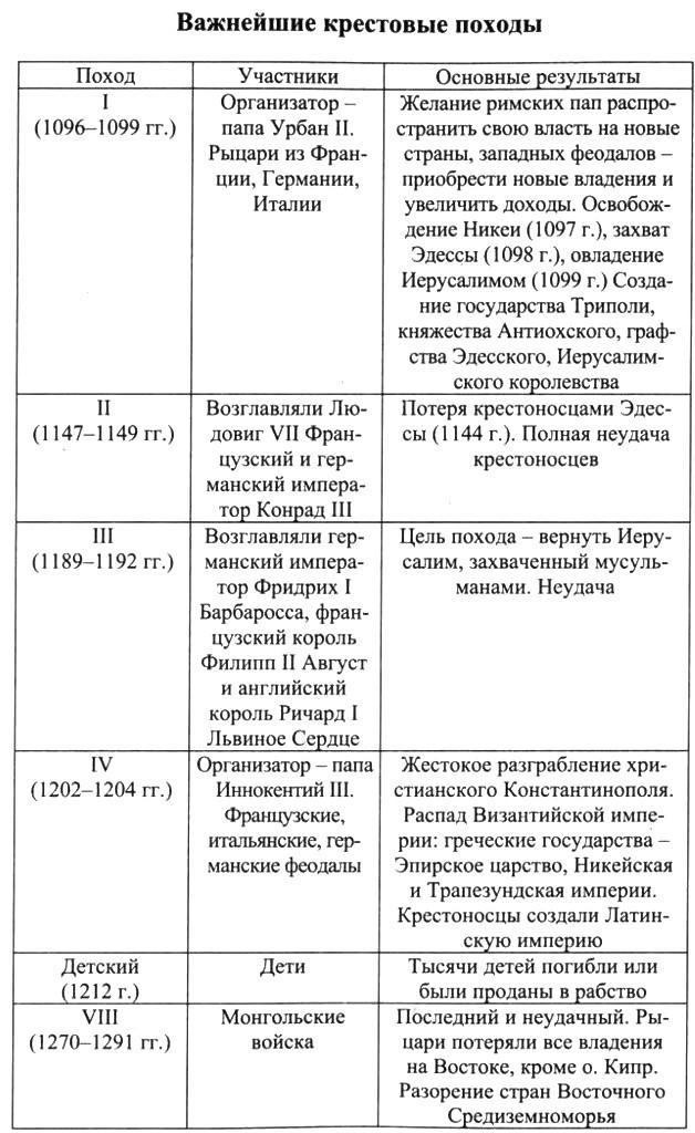 Истории итоги по учебник похода крестового класс гдз 6