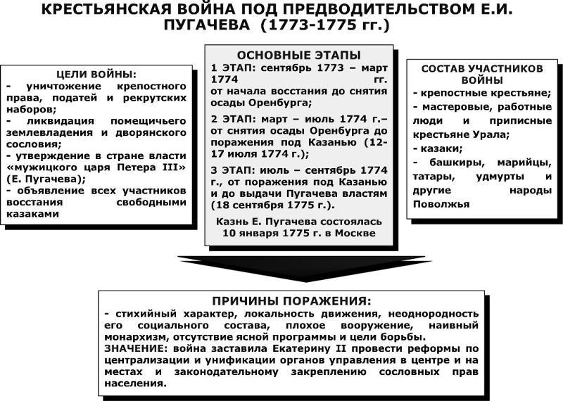 платить налог сообщение о крестьянской войне под предводительством пугачева кратко это