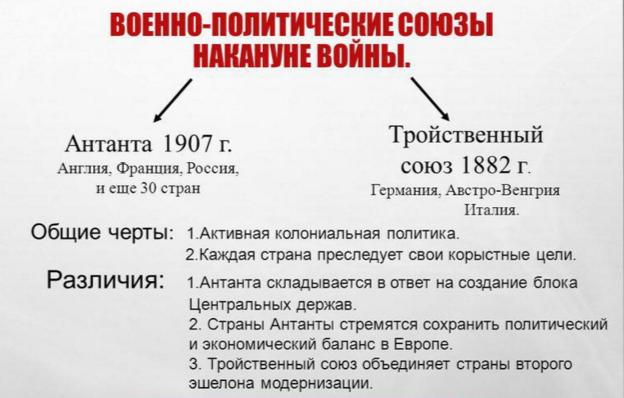 Образование военных блоков в европе в конце xix в образование централизованных монархических государств в европе