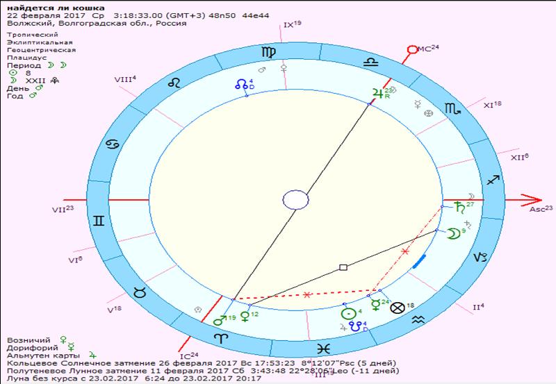 Толкование аспектов секстиль венеры и марса