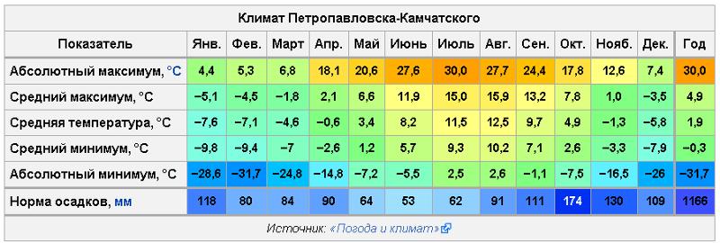 сколько градусов будет сегодня в йошкар оле обеспечение