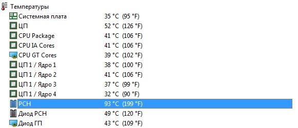 Ответы Mail ru: Высокая температура PCH