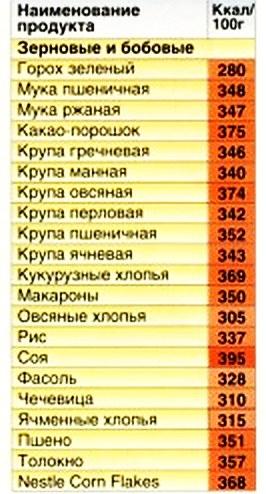 Количество калорий в гречневой каше