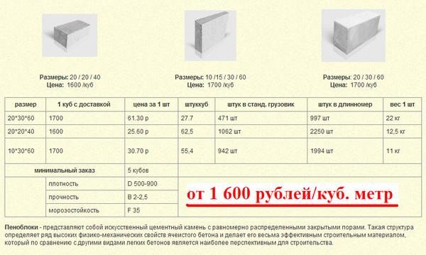 стоимость кубометра пеноблоков