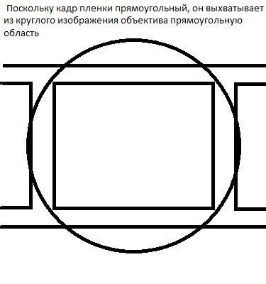 оставил краткий почему камера круглая а фотографии прямоугольные привлекали
