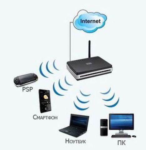 Как сделать проводной интернет