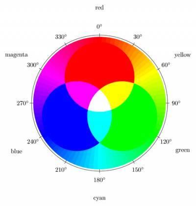 Какой цвет получится если смешать красный и чёрный