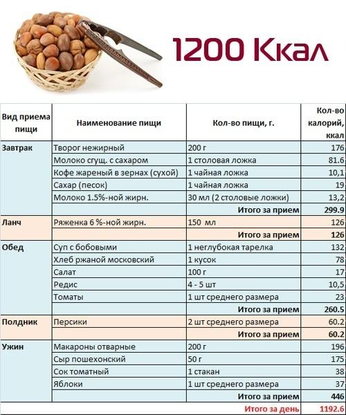 Просто Меню Чтобы Похудеть. Меню ПП на неделю для похудения. Таблица с рецептами из простых продуктов, примерный рацион питания на 1000, 1200, 1500 калорий в день