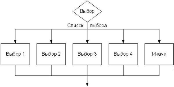 Ru: C++ как на блок-схеме