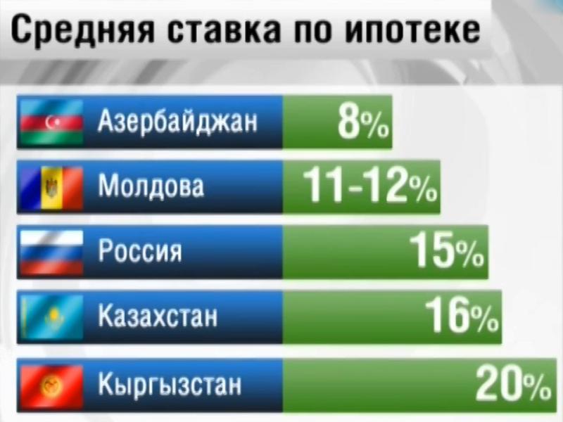 в каком банке низкие ставки по ипотеке доставка России! Главная