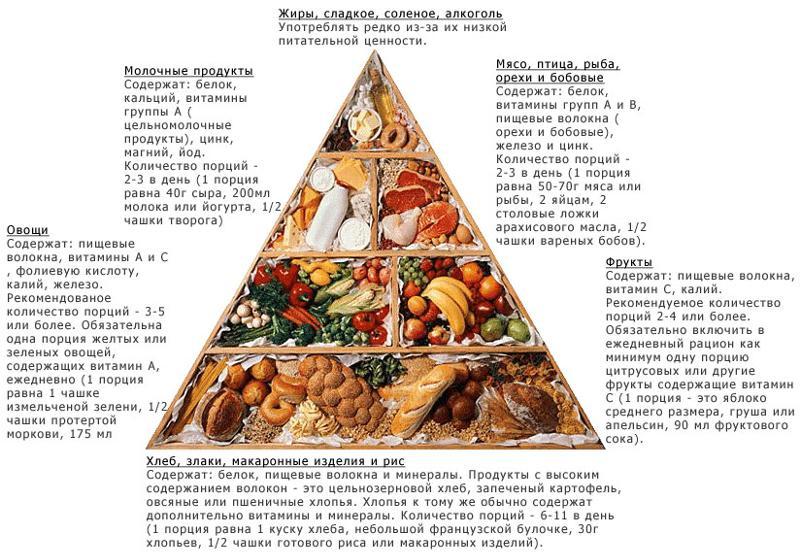 Приготовление блюд лечебного питания
