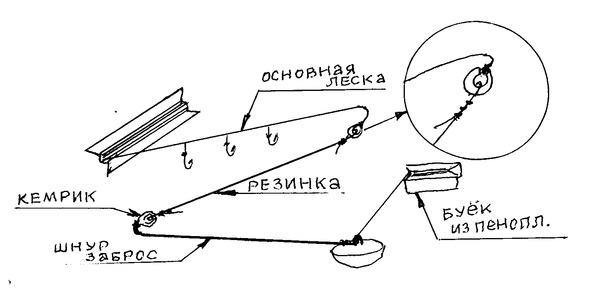 Ответы@Mail.Ru: Как сделать донную удочку и как на нее правильно ...