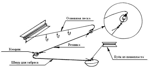 как привязать резинку к леске на донке
