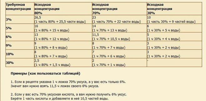 Как сделать 100 грамм 9 уксуса из 70 уксуса