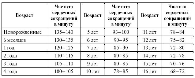 Ответы@Mail.Ru: Какое нормальное сердцебиение у девочки в 14 лет?