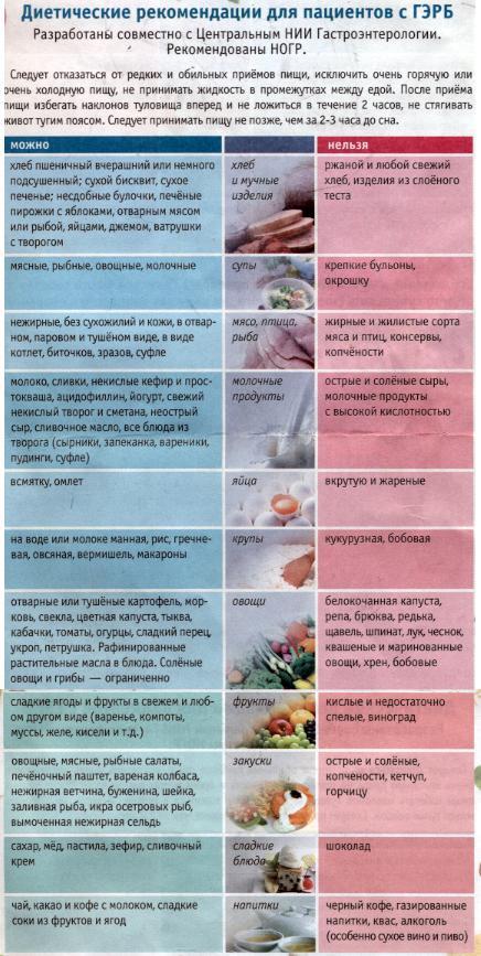 Эрозивный Эзофагит 1 Степени Диета. Что такое рефлюкс эзофагит: симптомы и причины, диагностика и лечение, профилактика