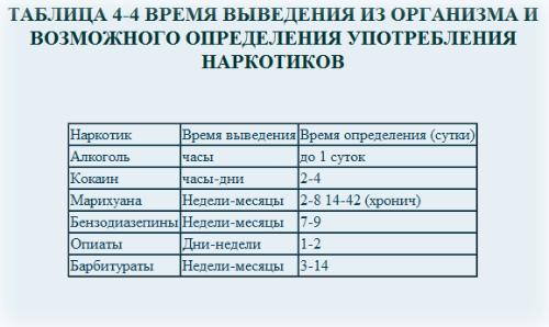 Сколько держится спайс в организме человека Stuff Продажа Барнаул