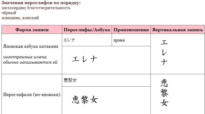 написание имен японскими иероглифами фото