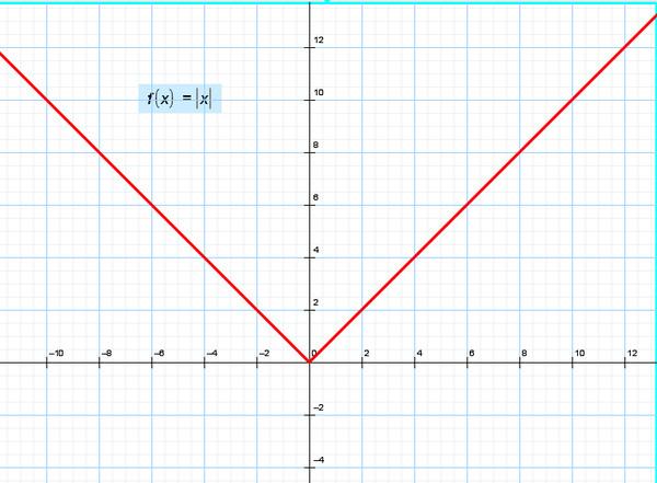 ... график функции y=модуль x вид графика: https://otvet.mail.ru/question/36994698