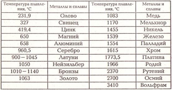 Температура плавления золота 900 картинки денежных купюр россии