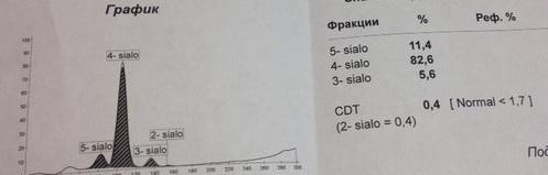 Cdt анализы крови взрослых анализы заболевания крови у