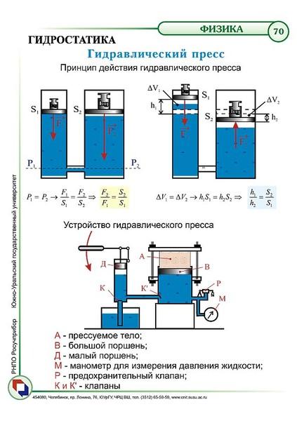 physics of hydraulics