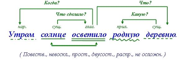 Порядок синтаксического разбора простого предложения