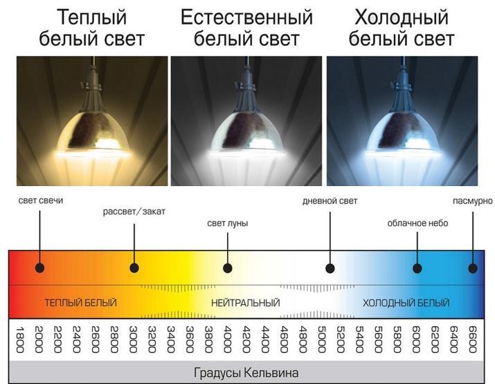 как определить какой свет нужен в фотографии нажатии копировать, хештеги