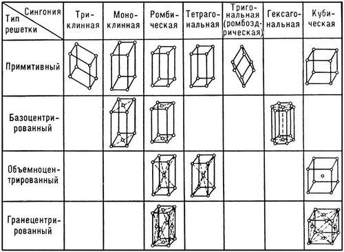 Тетроганальная кристаличекая решетка