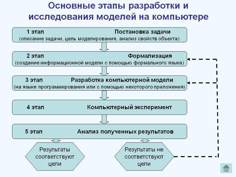 наладить сколько этапов выделяется в процессе постановки цели внимание:
