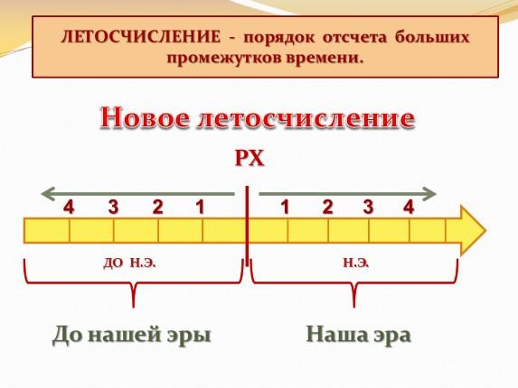 когда началось новое летоисчисление в россии отделку бани под