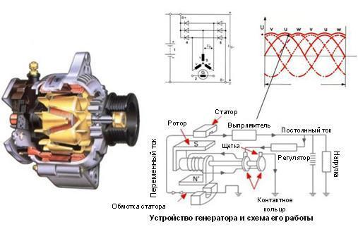 влияет ли направление вращения якоря генератора его работу одним мнениям
