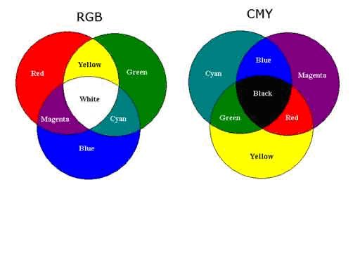 какие два цвета дают зеленый специалистов Поиск