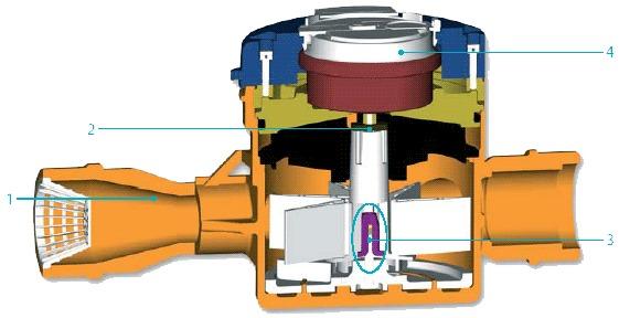 ротационный газовый счетчик назначение устройство принцип работы