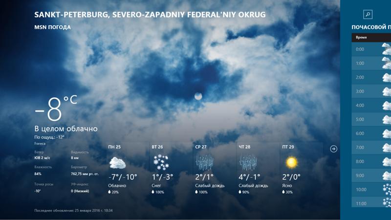 Погода в веселоярске на форексе