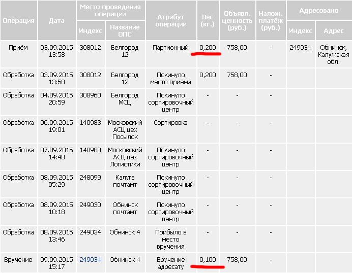 земельный участок сколько времени идет посылка из екатеринбурга в черкесск относится грубым