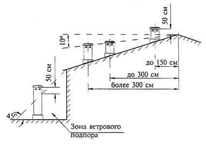 Высота дымохода над подпорной зоной