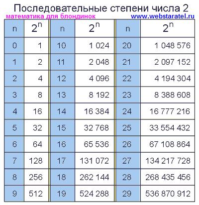 Ответы@Mail.Ru: 2 в минус 7степени умножить на 2 в минус 8степени ...