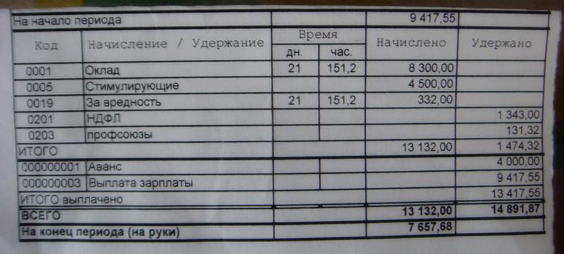 зафиксировать помощью зарплата медбрата в иркутске советуют