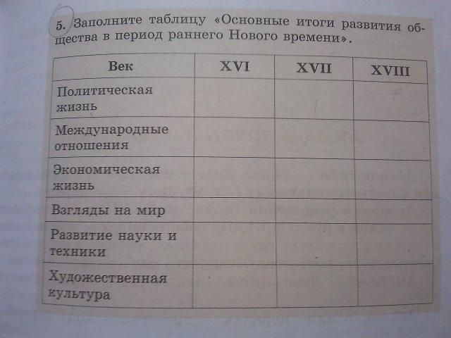 Таблица по истории 7 класс период нового времени