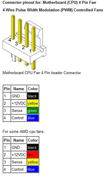Digital Fan Control With Tachometer Using MSP430