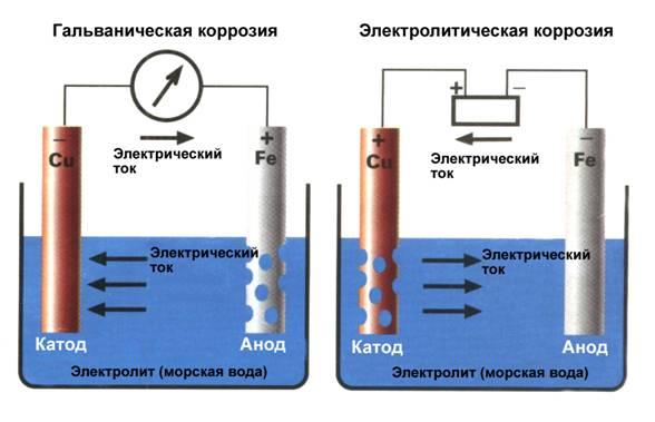 Медный теплообменник потек причина электрохимическая коррозия теплообменник расход пар