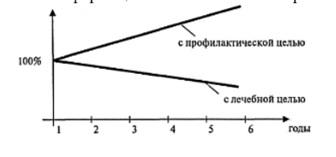Ответы mail ru Вопрос по медицинской статистике На врачебной конференции была отмечена хорошая работа врача 1 Почему работу врача общей практики оценили положительно Какой из относительных показателей