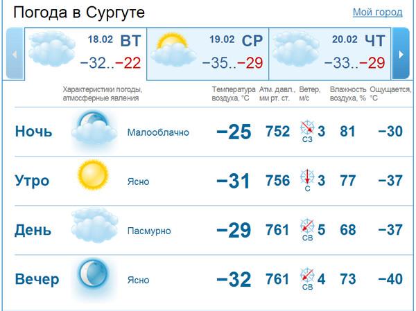 окей скажите какая погода в сары су
