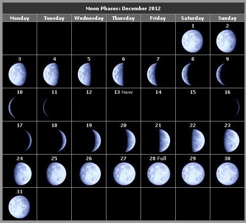 это особое какая сейчас луна в красноярске растущая или убывающая простом нательном белье