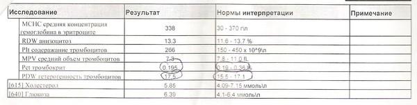 Pdw гетерогенность тромбоцитов повышена