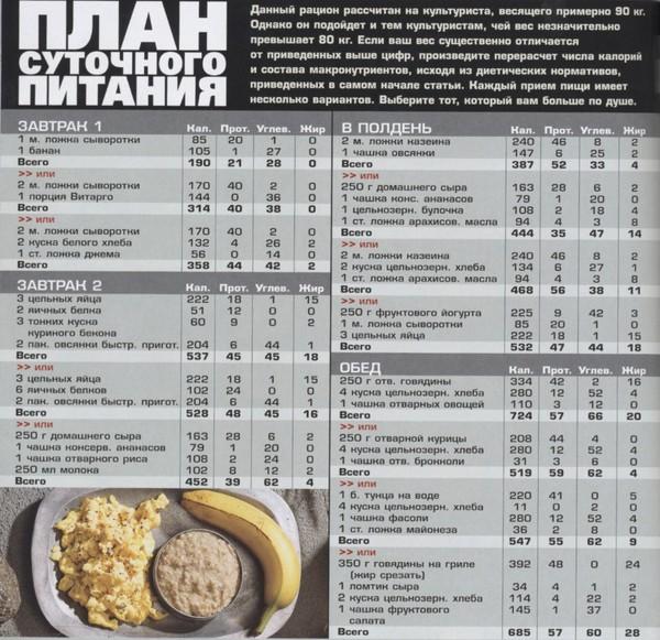 Фитнес для похудения - питание, фитнес диета на