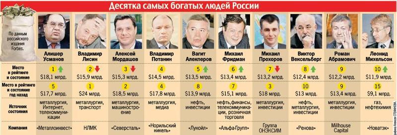 телефоны, 1 место богатейших людей мира телефоны