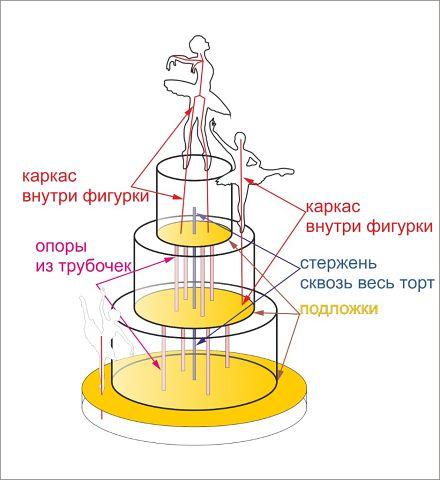 Сборка двухъярусного торта фото